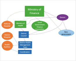 Health financing at district level in Malawi